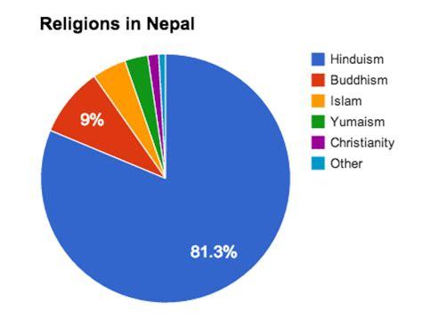Essay on religion of Nepal 2017